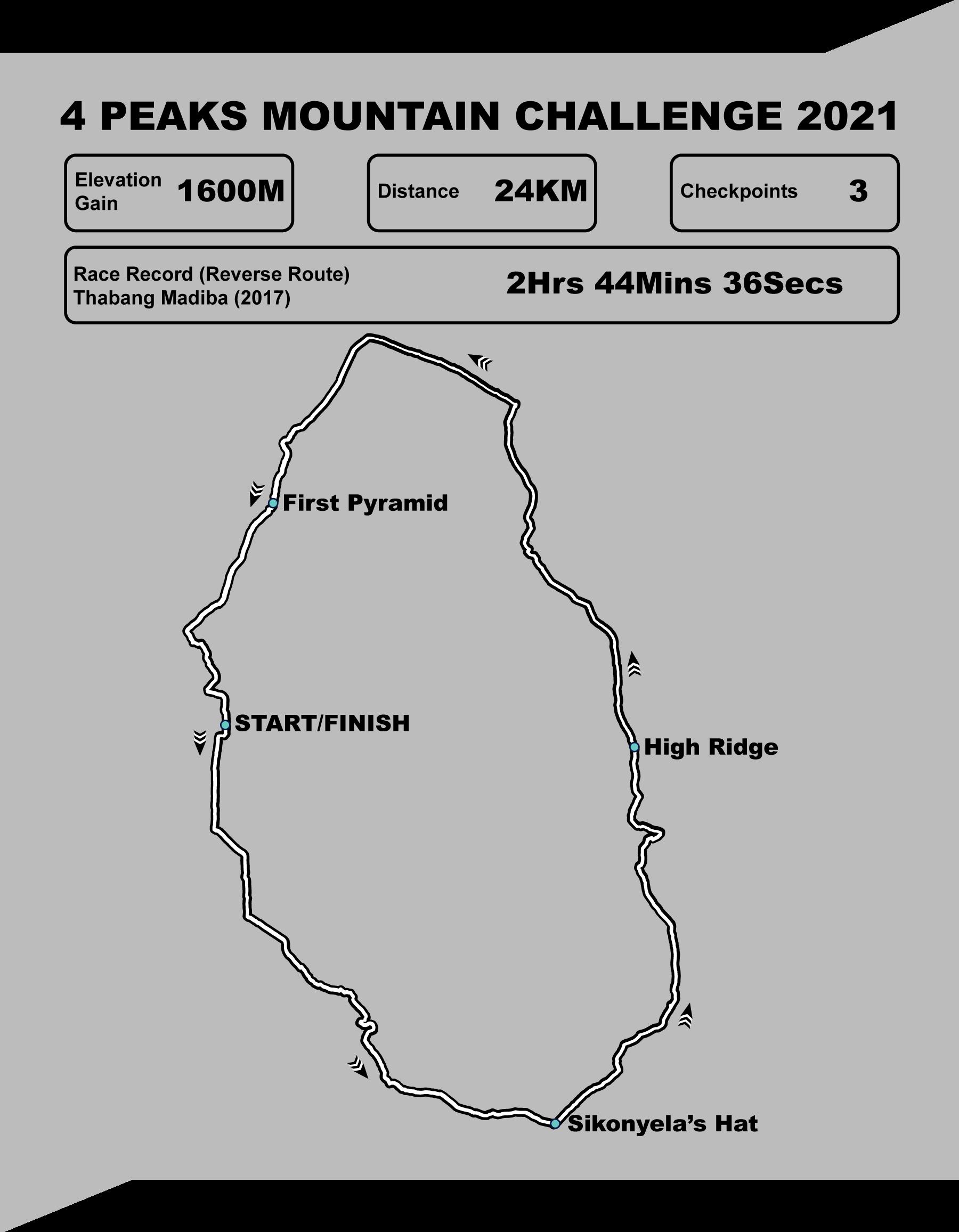 4Peaks Route